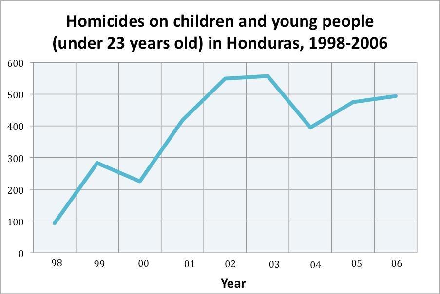 Honduras: A Broken System