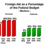 Foreign Aid as a Percentage of the Federal Budget