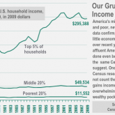 Our Grueling Income Gap