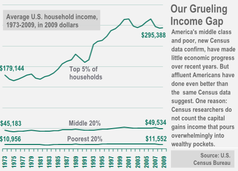 Income Gap Graph