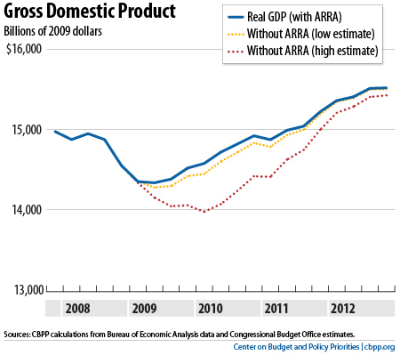 ARRA vs no-ARRA: GDP