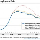 ARRA vs no-ARRA: Unemployment Rate
