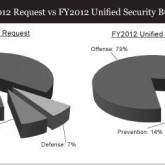 USB-chart-fy2012_request_vs_FY2012USB