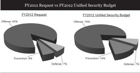FY 2012 Request v. FY2012 Unified Security Budget