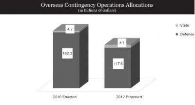 Overseas Contingency Operations Allocations