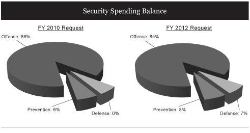Security Spending Balance