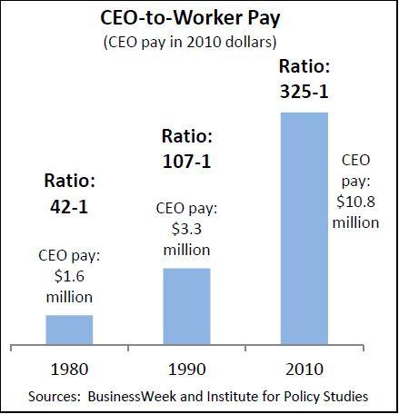 CEO to worker pay