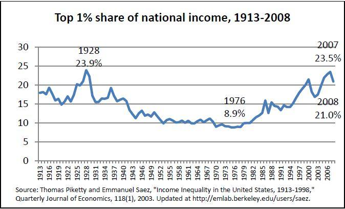 Top 1 Percent National Income