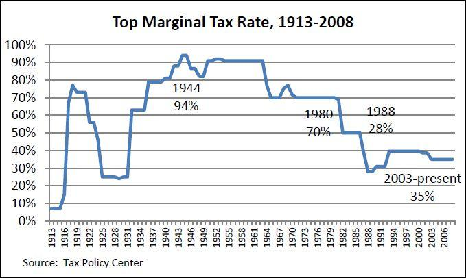 Top Marginal Tax Rate