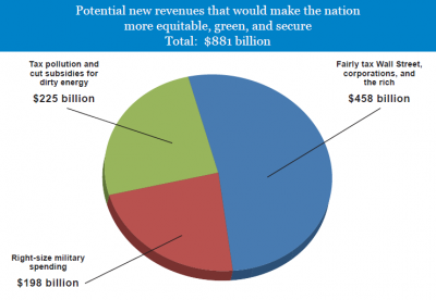 New revenues pie chart