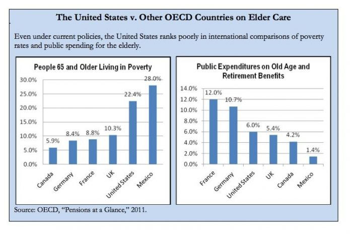 Elder Care - US vs Industrialized Countries