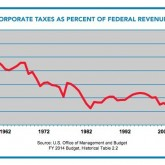 Corporate Tax Dodgers - Decline of Corporate Taxes as Percentage of Federal Revenues, 1952-2012