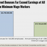 Wall Street bonuses bigger than earnings of all full-time minimum wage workers