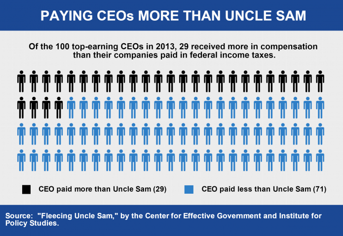 Of the 100 top-earning CEOs in 2013, 31 received more in compensation than their companies paid in federal income taxes.