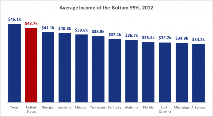 priester-chart-average-income-bottom-99