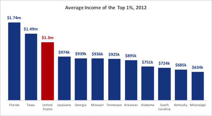 priester-chart-average-income-top-1