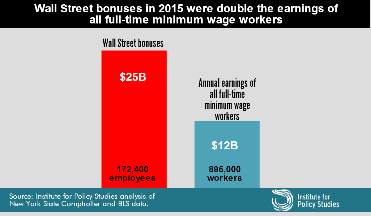 wall-street-bonus-pool-min-wage-workers-2016 (2)